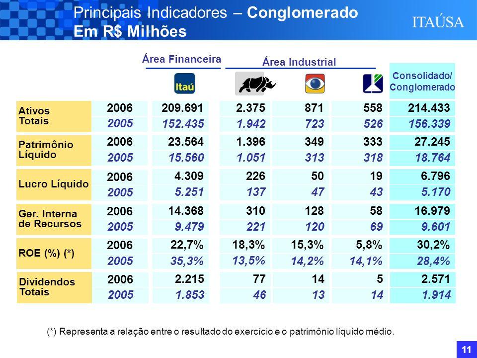 10 Controladora / Individual - Sustentabilidade Itaúsa Consolidado A Itaúsa no Mercado de Ações Performance das Principais Controladas