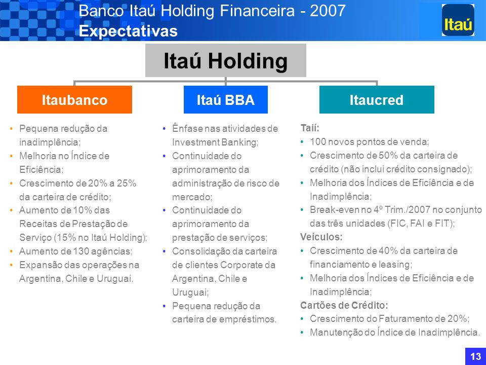 12 Banco Itaú Holding Financeira Em R$ Milhões (exceto quando indicado) 2005 Destaques 5.251 Lucro Líquido 4,84 Lucro Líquido / ação (R$) (1) 12,8% Margem Financeira Líquida (%) 15.560 Patrimônio Líquido 35,3% ROE (%) (2) 152.435 Total de Ativos 3,6% ROA Médio Anualizado (%) 13.272 Margem Financeira 61.935 Capitalização de Mercado 17,0% Índice de Solvabilidade (%) 50,3% Índice de Eficiência (%) 3,5% Índice Non-Performing Loans (NPL) (%) 4.309 3,79 12,6% 23.564 22,7% 209.691 2,4% 16.958 92.270 17,2% 47,6% 5,3% (1) Dados ajustados para refletir desdobramento ocorrido em outubro de 2005.