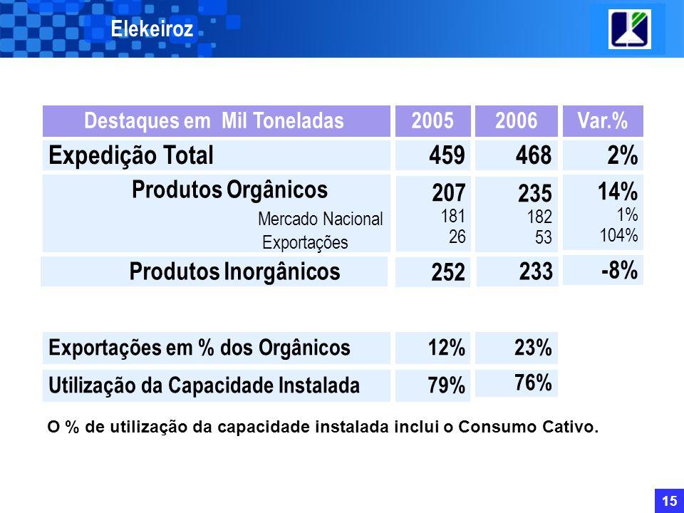 14 Elekeiroz Os preços internacionais médios anuais do petróleo e da nafta aumentaram cerca de 18% em 2006 em relação a 2005, permanecendo elevados e