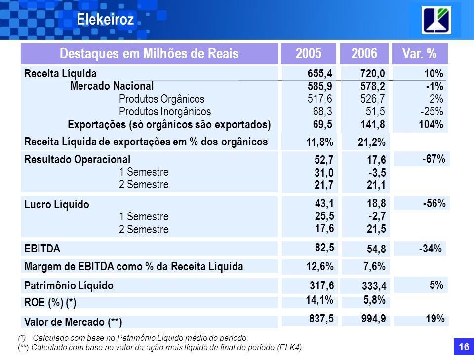 15 Var.%2005 Elekeiroz 2006Destaques em Mil Toneladas Expedição Total2%459 Produtos Orgânicos Mercado Nacional Exportações 14% 1% 104% 207 181 26 Prod