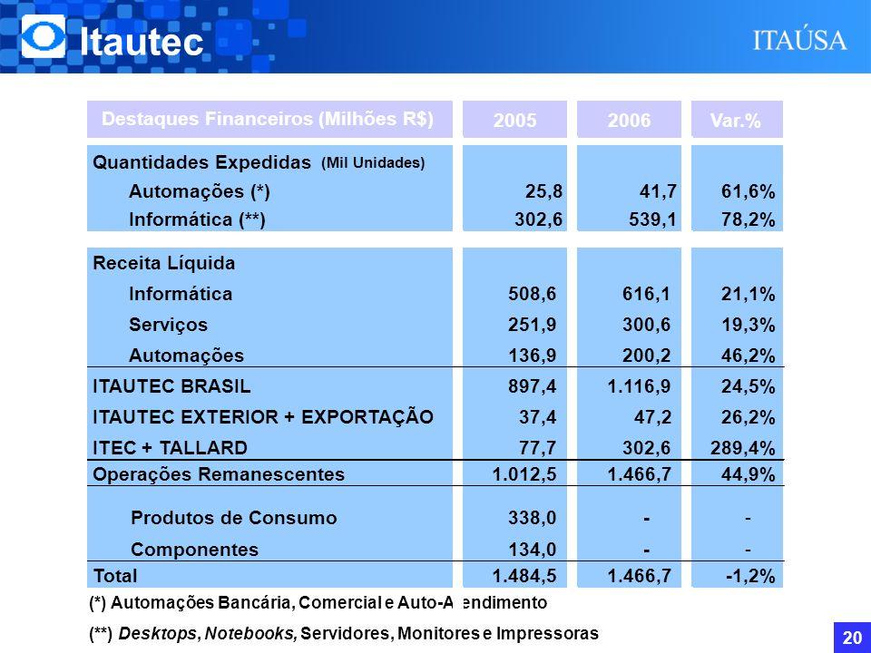 19 Reestruturação Societária Itautec Venda do site Tatuapé Acordo de Investimento com a Camargo Corrêa Desenvolvimento Imobiliário - CCDI 09/01/2007 - Subscrição de 7,5% do capital da CCDI por R$ 38,1 milhões.