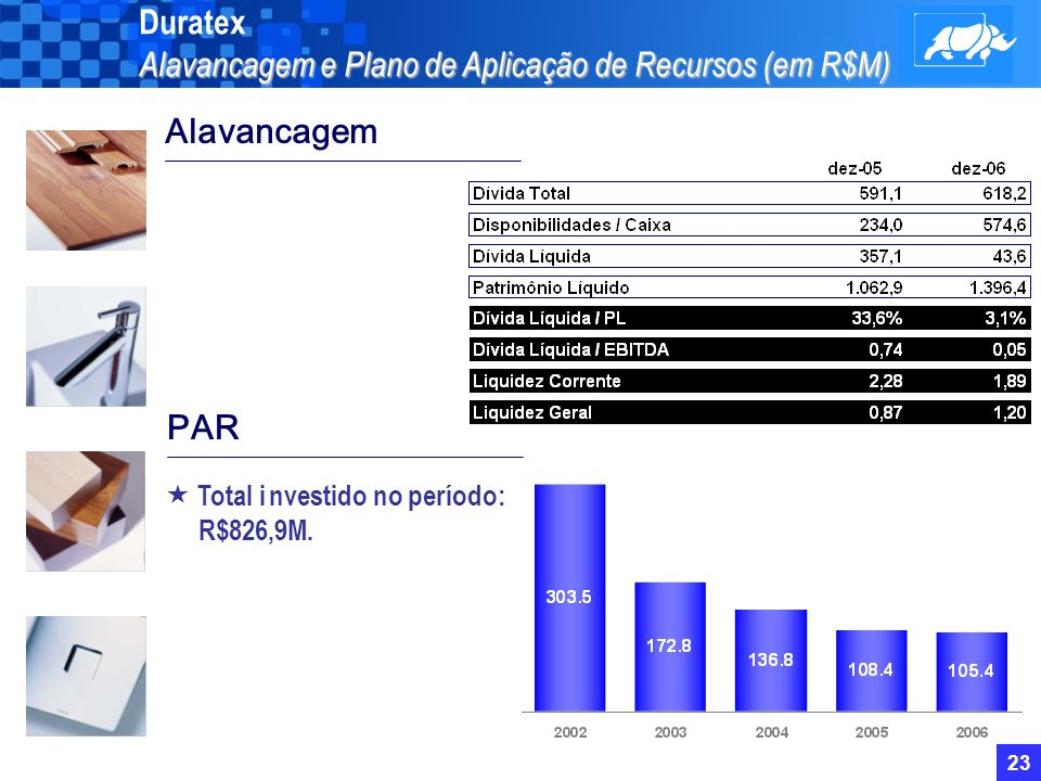 22 Mercado de Capitais em 2006 Duratex Mercado de Capitais em 2006 1)Oferta Pública Primária de 4.500.000 de Ações Ordinárias: recursos provenientes dessa emissão foram incorporados ao capital de giro da Duratex e serão utilizados nos investimentos a serem anunciados em breve; 2)Oferta Pública Secundária de 9.500.000 de Ações Preferenciais: esforço conjunto dos acionistas vendedores (Itaúsa, Itaucorp, Fundação Itaúsa Industrial e Previ) em aumentar o free float das ações PN.