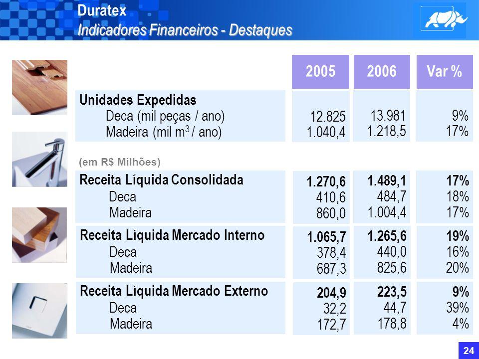 23 Alavancagem e Plano de Aplicação de Recursos (em R$M) Duratex Alavancagem e Plano de Aplicação de Recursos (em R$M) Alavancagem PAR « Total investido no período: R$826,9M.