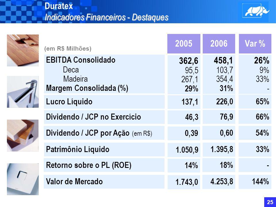 24 Indicadores Financeiros -Destaques Duratex Indicadores Financeiros - Destaques Receita Líquida Consolidada Deca Madeira Unidades Expedidas Deca (mi