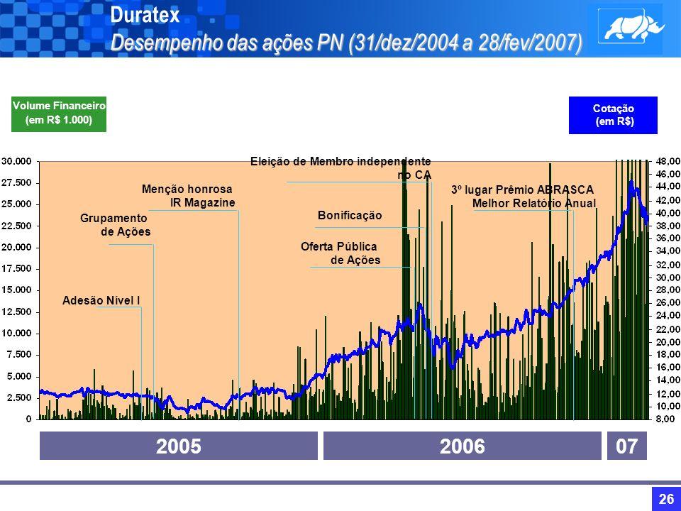 25 Indicadores Financeiros -Destaques Duratex Indicadores Financeiros - Destaques EBITDA Consolidado Deca Madeira Margem Consolidada (%) Lucro Líquido Dividendo / JCP no Exercício Patrimônio Líquido 2006 458,1 103,7 354,4 31% 226,0 76,9 1.395,8 2005 362,6 95,5 267,1 29% 137,1 46,3 1.050,9 Var % 26% 9% 33% - 65% 66% 33% (em R$ Milhões) Retorno sobre o PL (ROE) 18% 14% - Dividendo / JCP por Ação (em R$) 0,60 0,39 54% Valor de Mercado 4.253,8 1.743,0 144%