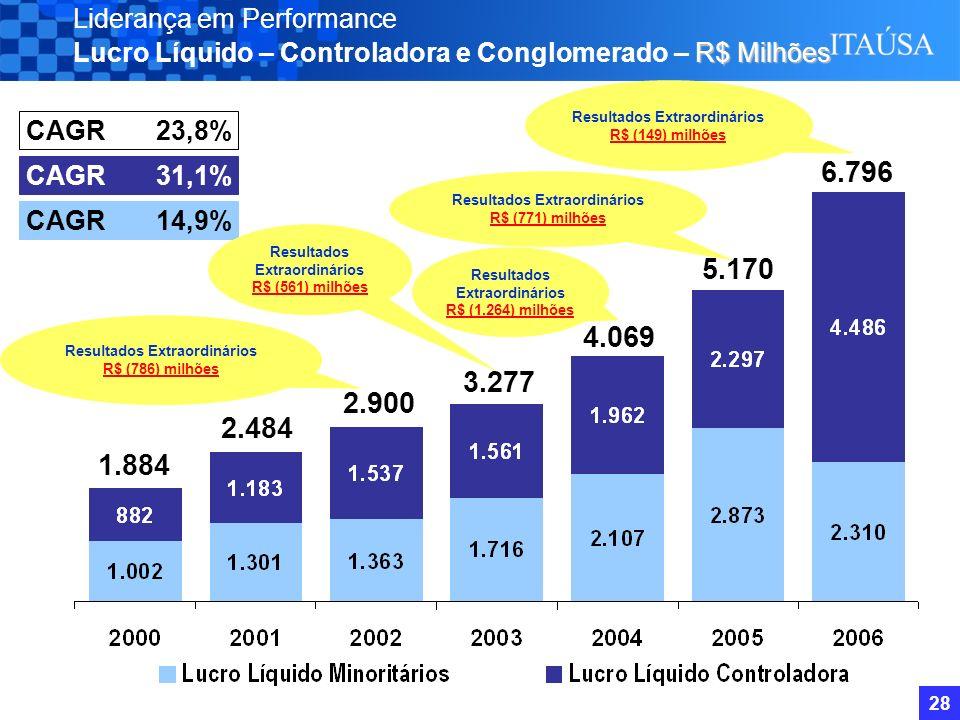 27 Controladora / Individual - Sustentabilidade Itaúsa Consolidado A Itaúsa no Mercado de Ações Performance das Principais Controladas