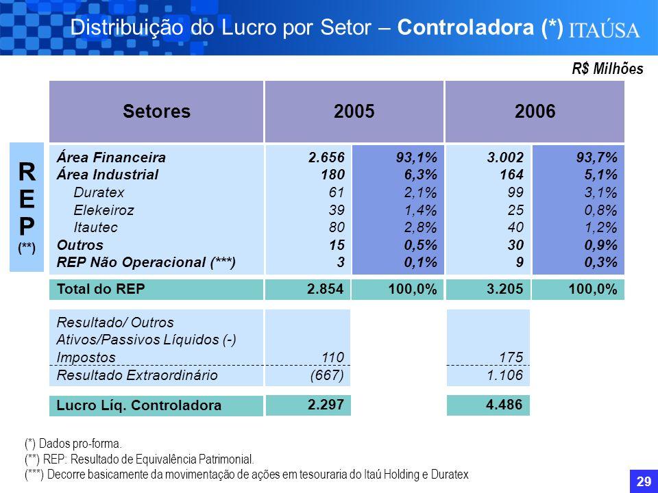 28 1.884 2.484 2.900 3.277 CAGR 31,1% CAGR 14,9% CAGR 23,8% Liderança em Performance R$ Milhões Lucro Líquido – Controladora e Conglomerado – R$ Milhõ