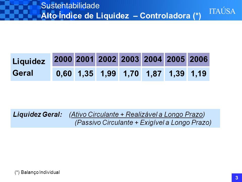 2 Controladora / Individual - Sustentabilidade Itaúsa Consolidado A Itaúsa no Mercado de Ações Performance das Principais Controladas
