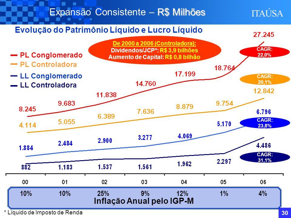 29 R E P (**) R$ Milhões Distribuição do Lucro por Setor – Controladora (*) (*) Dados pro-forma. (**) REP: Resultado de Equivalência Patrimonial. (***