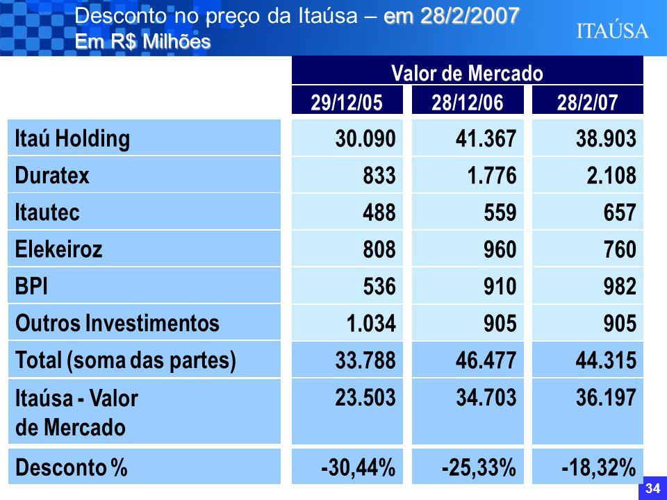 33 Quant. de Negócios R$ milhões Vol. de Negócios CAGR Anual = 24,5% CAGR Anual = 29,0% Performance do papel Itaúsa (PN) Liquidez da Ação