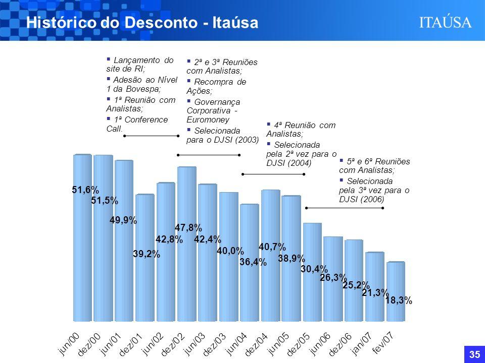 34 Outros Investimentos Total (soma das partes) Itaúsa - Valor de Mercado Desconto % BPI Elekeiroz Itautec Duratex Itaú Holding em 28/2/2007 Desconto no preço da Itaúsa – em 28/2/2007 Em R$ Milhões -30,44% 29/12/05 1.034 33.788 536 808 488 833 30.090 23.503 Valor de Mercado 28/12/06 905 46.477 910 960 559 1.776 41.367 34.703 -25,33% 28/2/07 905 44.315 982 760 657 2.108 38.903 36.197 -18,32%