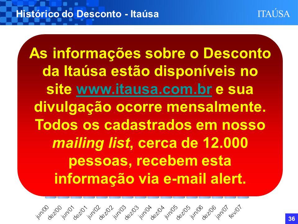 35 49,9% 39,2% 42,8% 47,8% 42,4% 40,0% 36,4% 40,7% 38,9% 30,4% 26,3% 25,2% Histórico do Desconto - Itaúsa Lançamento do site de RI; Adesão ao Nível 1