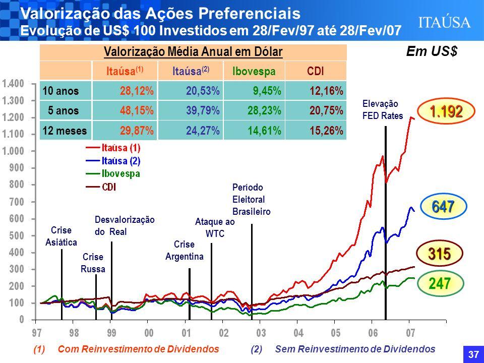 36 49,9% 39,2% 42,8% 47,8% 42,4% 40,0% 36,4% 40,7% 38,9% 30,4% 26,3% 25,2% Histórico do Desconto - Itaúsa Lançamento do site de RI; Adesão ao Nível 1 da Bovespa; 1ª Reunião com Analistas; 1ª Conference Call.