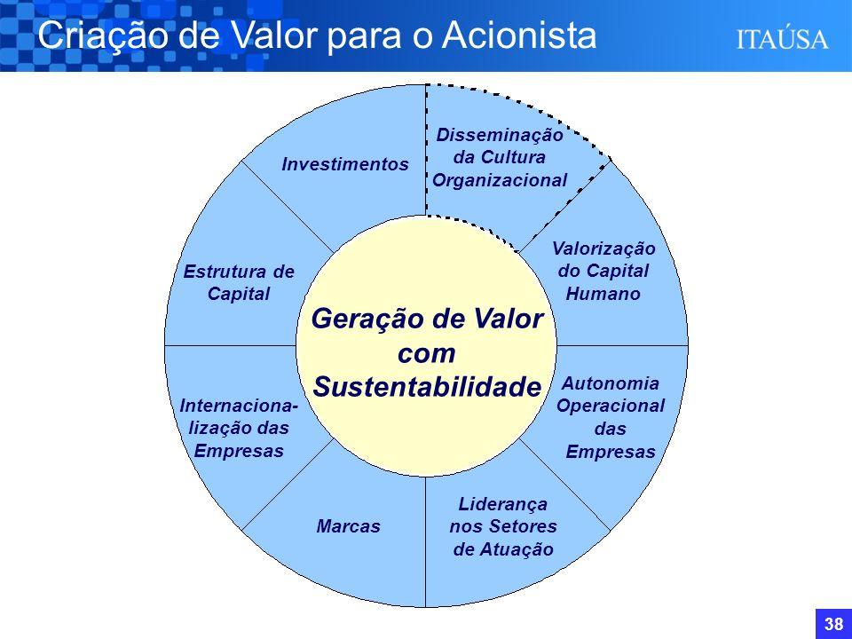 37 Valorização das Ações Preferenciais Evolução de US$ 100 Investidos em 28/Fev/97 até 28/Fev/07 Em US$ (1)Com Reinvestimento de Dividendos 10 anos 5