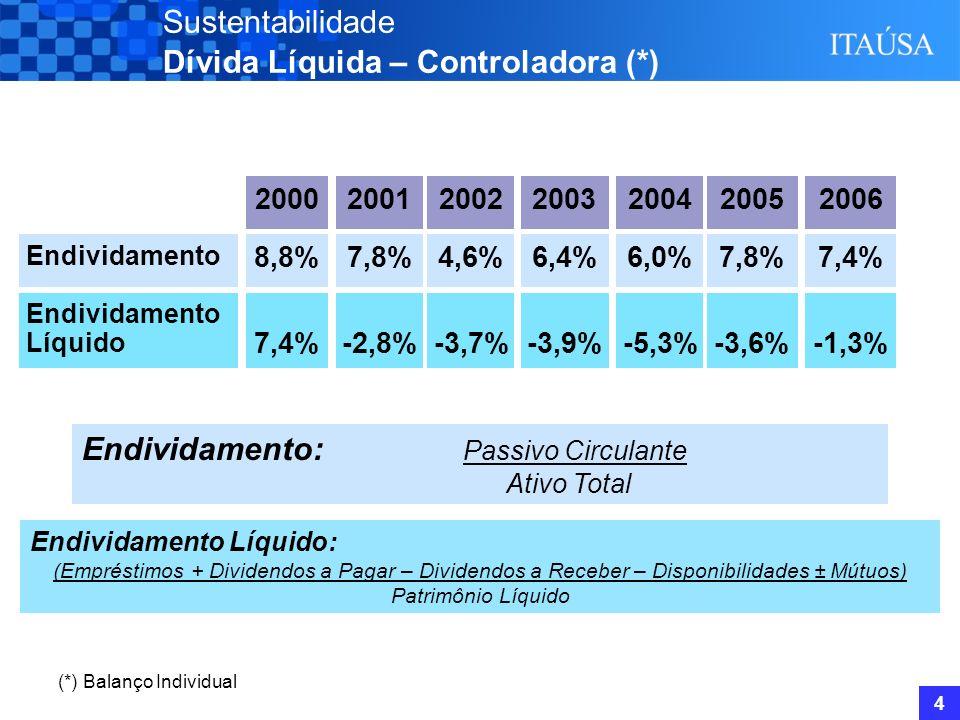4 Sustentabilidade Dívida Líquida – Controladora (*) (*) Balanço Individual Endividamento: Passivo Circulante Ativo Total Endividamento 7,8% Endividamento Líquido -2,8% 2001 Endividamento Líquido: (Empréstimos + Dividendos a Pagar – Dividendos a Receber – Disponibilidades ± Mútuos) Patrimônio Líquido 4,6% -3,7% 2002 8,8% 7,4% 2000 7,4% -1,3% 2006 6,4% -3,9% 2003 6,0% -5,3% 2004 7,8% -3,6% 2005