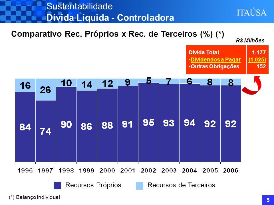 4 Sustentabilidade Dívida Líquida – Controladora (*) (*) Balanço Individual Endividamento: Passivo Circulante Ativo Total Endividamento 7,8% Endividam