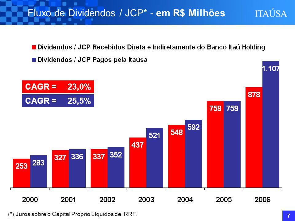 6 Liderança em Performance Evolução do Lucro Líquido do Conglomerado R$ Milhões CAGR Recorrente = 21,8% CAGR Total = 23,8% 1.884 2.484 2.900 3.277 4.0