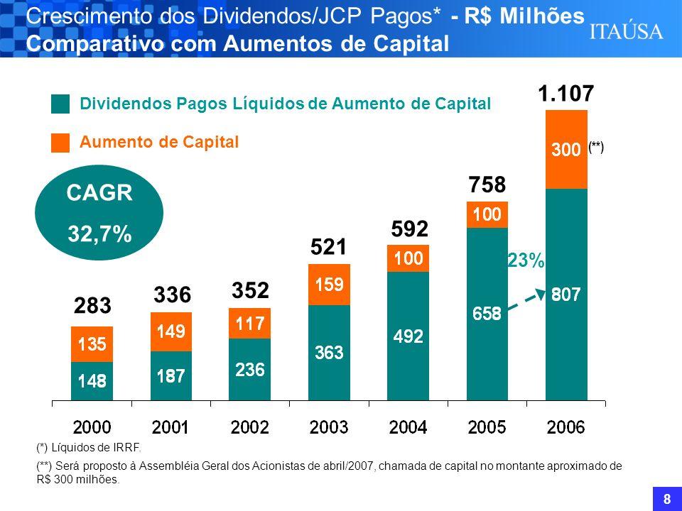 8 Crescimento dos Dividendos/JCP Pagos* - R$ Milhões Comparativo com Aumentos de Capital 336 CAGR 32,7% Dividendos Pagos Líquidos de Aumento de Capital Aumento de Capital (*) Líquidos de IRRF.