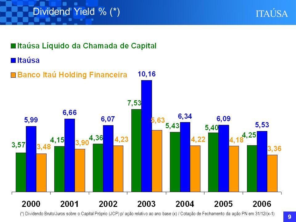 9 Dividend Yield % (*) (*) Dividendo Bruto/Juros sobre o Capital Próprio (JCP) p/ ação relativo ao ano base (x) / Cotação de Fechamento da ação PN em 31/12/(x-1)
