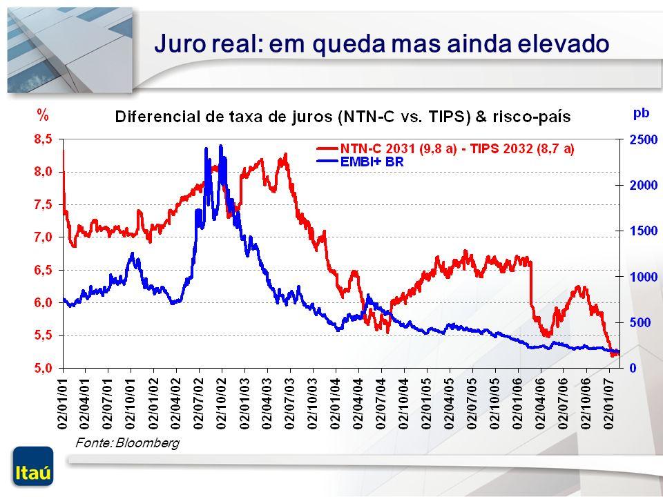 Fontes: IBGE & Banco Itaú Convergência da inflação IPCA (Var. %, 12 meses)