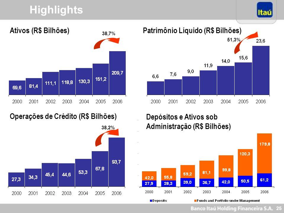 24 Itaú: Ratings de Crédito LONGO PRAZO Sólida performance financeira Eficiência operacional Presença internacional significativa, diminuindo a exposi