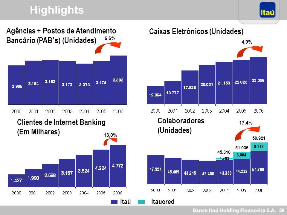27 ROE Médio (%) ROA Médio (%) Índice da Baliléia (%) Índice de Eficiência (%) -12,6 p.p. +0,2 p.p. -1,2 p.p. -2,7 p.p. Highlights