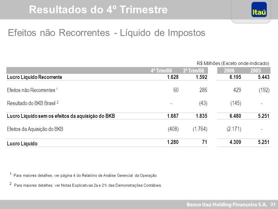 30 Resultados do 4º Trimestre 2. Efeitos da aquisição do BankBoston (BKB) no Brasil, Chile e Uruguai Forma de pagamento – aumento de capital do Itaú (