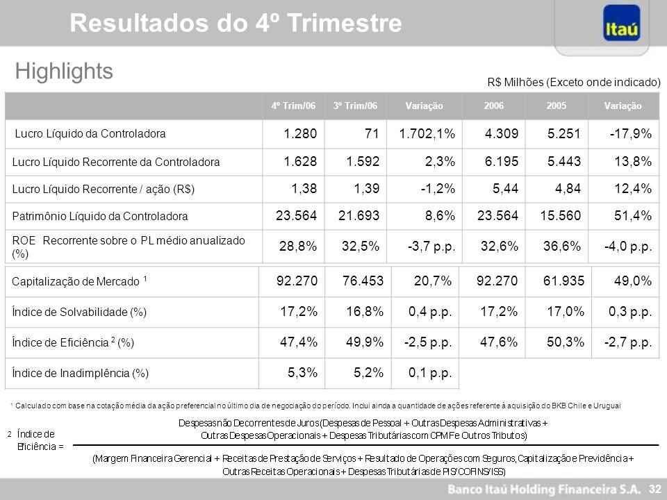 31 Resultados do 4º Trimestre Efeitos não Recorrentes - Líquido de Impostos R$ Milhões (Exceto onde indicado) 4º Trim/063º Trim/06 20062005 Lucro Líqu
