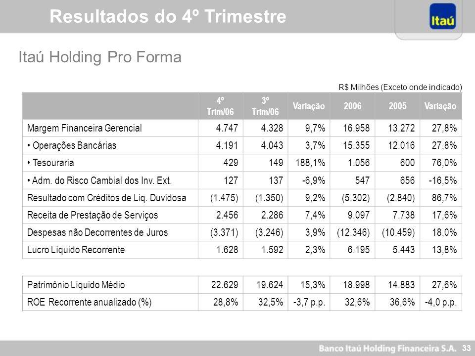 32 Resultados do 4º Trimestre 4º Trim/063º Trim/06Variação20062005Variação Lucro Líquido da Controladora 1.280 711.702,1% 4.309 5.251-17,9% Lucro Líqu