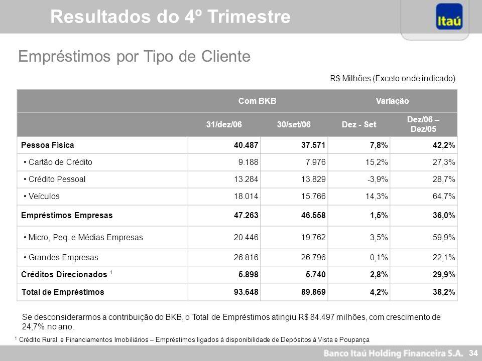 33 Itaú Holding Pro Forma Resultados do 4º Trimestre 4º Trim/06 3º Trim/06 Variação20062005Variação Margem Financeira Gerencial4.7474.3289,7%16.95813.