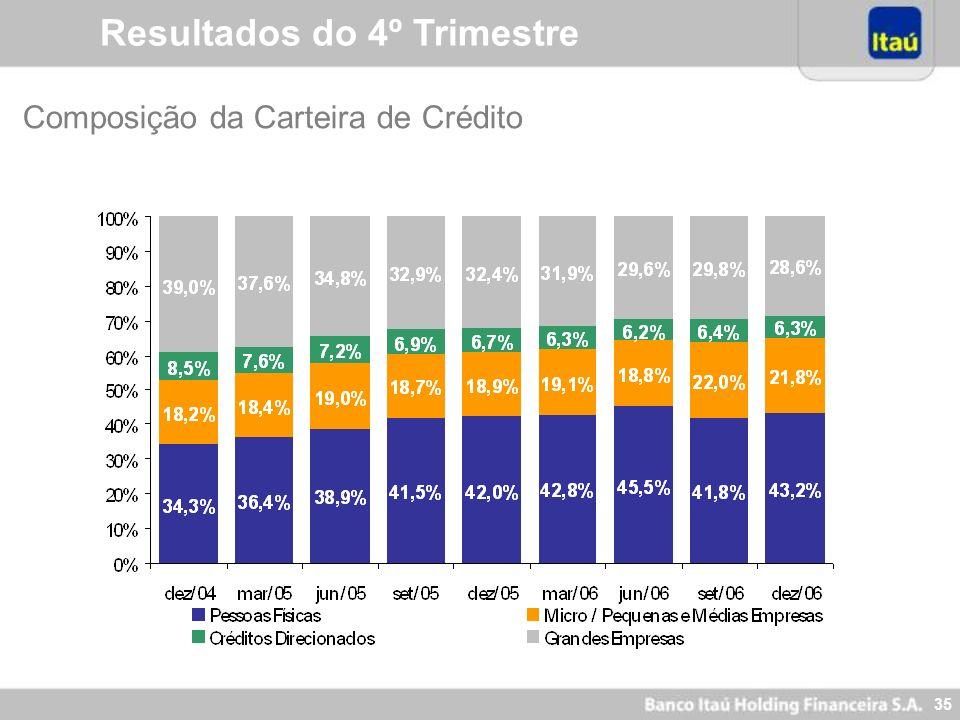 34 Resultados do 4º Trimestre Empréstimos por Tipo de Cliente 1 Crédito Rural e Financiamentos Imobiliários – Empréstimos ligados à disponibilidade de