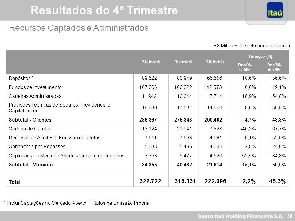 37 Índices de Inadimplência (NPL) por Segmento R$ Milhões 31/dez/0630/set/06 NPLCarteiraÍndice NPL Itaubanco 2.614 35.9857,3%7,5% Banking 2.355 31.031