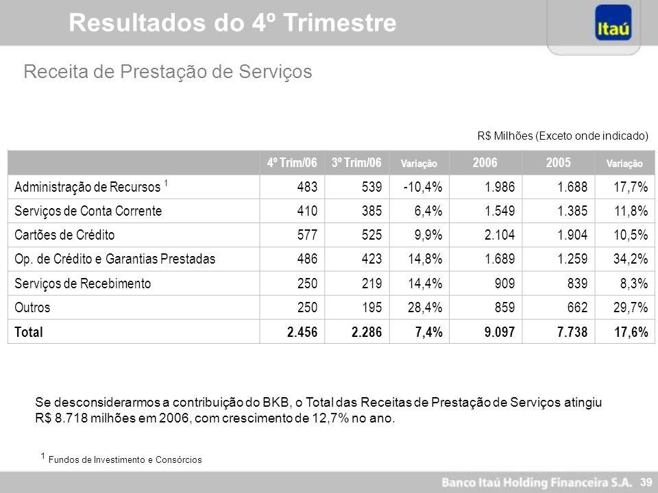 38 Recursos Captados e Administrados 1 Inclui Captações no Mercado Aberto - Títulos de Emissão Própria 31/dez/0630/set/0631/dez/05 Variação (%) Dez/06
