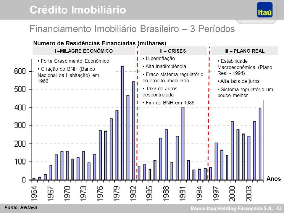 42 Highlights Resultados do 4º Trimestre Crédito Imobiliário Estratégia por Segmento Evolução das ADRs Criação de Valor para Acionistas Agenda