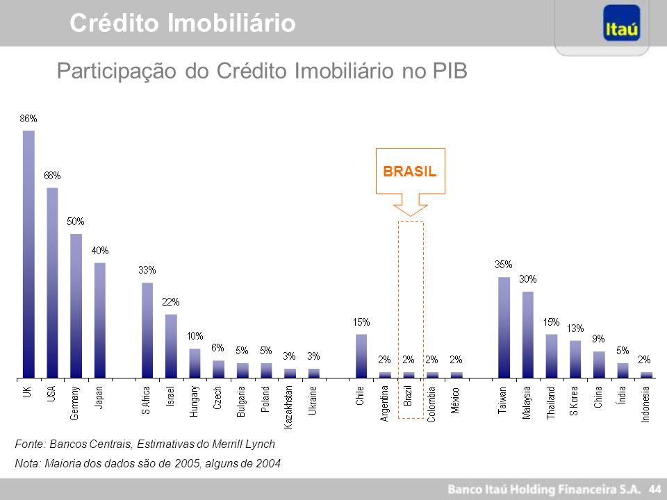 43 Financiamento Imobiliário Brasileiro – 3 Períodos Forte Crescimento Econômico Criação do BNH (Banco Nacional da Habitação) em 1966 Hiperinflação Al