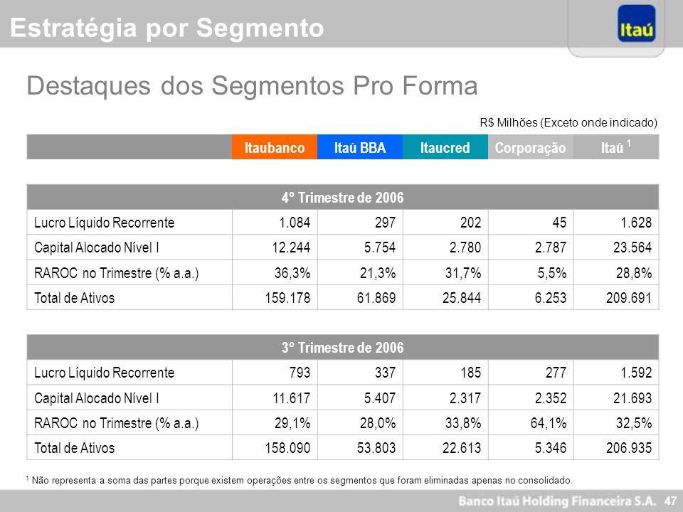 46 Estratégia por Segmento Itaú ItaucredItaú BBAItaubanco Banking Cartões - Correntistas Seguros, Prev. e Capitalização Gestão de Fundos e Carteiras C