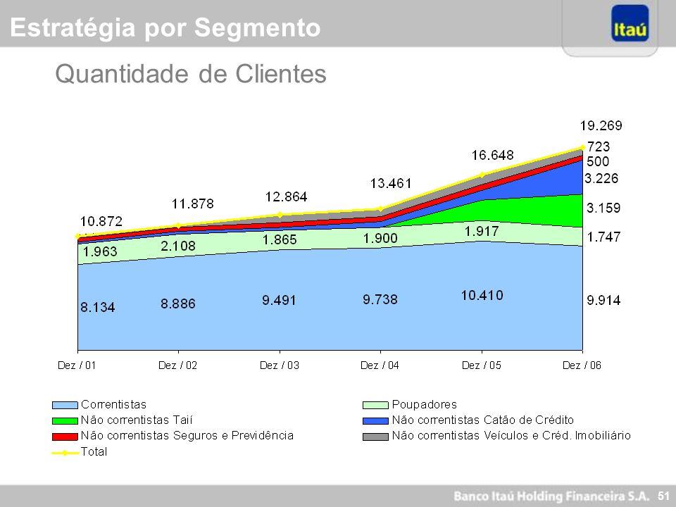 50 Highlights Resultados do 4º Trimestre Crédito Imobiliário Estratégia por Segmento -Varejo -Personnalité -Itaú BBA -Itaucred Evolução das ADRs Criaç