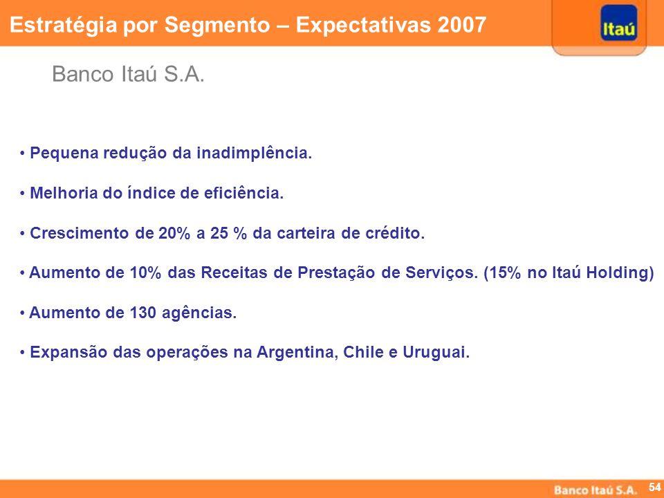 53 Quantidade de agências abertas desde 2002 e estimativa para 2007 Crescimento: 18% desde 2002 até 2007 Estratégia por Segmento