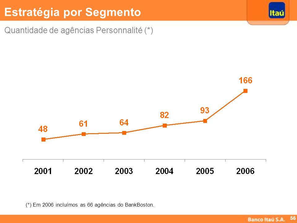 55 Highlights Resultados do 4º Trimestre Crédito Imobiliário Estratégia por Segmento -Varejo -Personnalité -Itaú BBA -Itaucred Evolução das ADRs Criaç