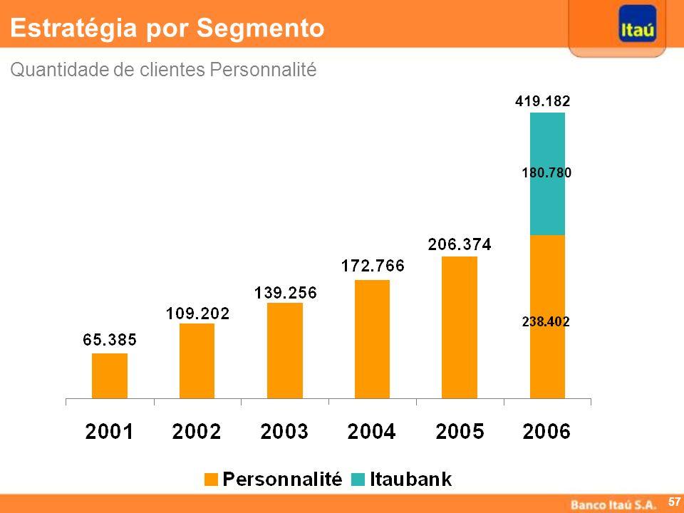 56 Quantidade de agências Personnalité (*) (*) Em 2006 incluímos as 66 agências do BankBoston. Estratégia por Segmento