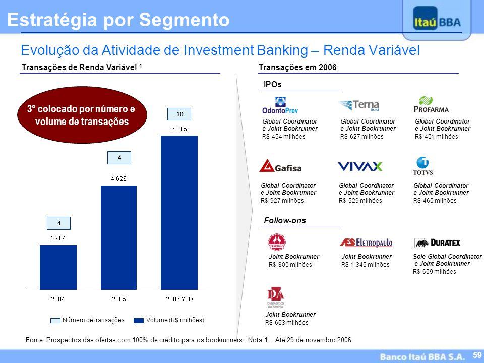 58 Highlights Resultados do 4º Trimestre Crédito Imobiliário Estratégia por Segmento -Varejo -Personnalité -Itaú BBA -Itaucred Evolução das ADRs Criaç