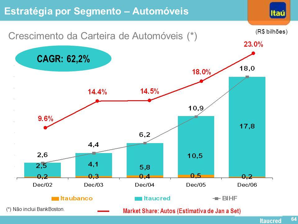 63 Highlights Resultados do 4º Trimestre Crédito Imobiliário Estratégia por Segmento -Varejo -Personnalité -Itaú BBA -Itaucred Evolução das ADRs Criaç