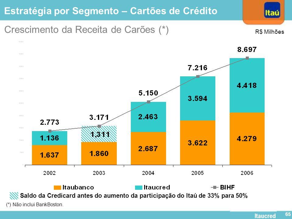 Itaucred 64 (R$ bilhões) Crescimento da Carteira de Automóveis (*) (*) Não inclui BankBoston. CAGR: 62,2% Market Share: Autos (Estimativa de Jan a Set