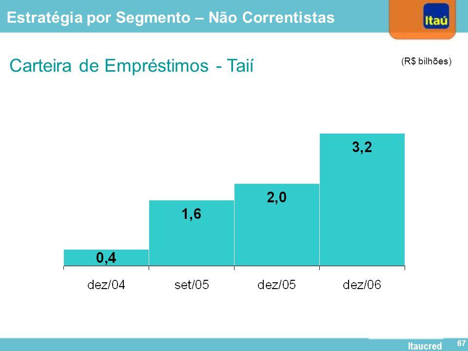Itaucred 66 Lojas Taií 167 650 834 Estratégia por Segmento – Não Correntistas