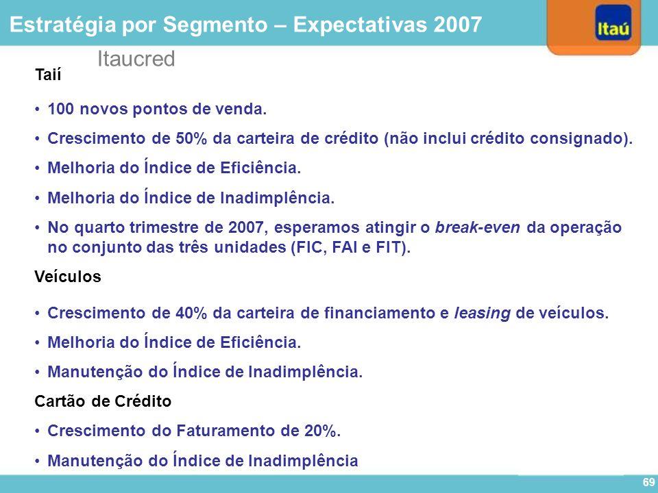 Itaucred 68 Quantidade de Lojas Conveniadas - Automóveis (Quantidades) CAGR: 26,8% Estratégia por Segmento – Automóveis