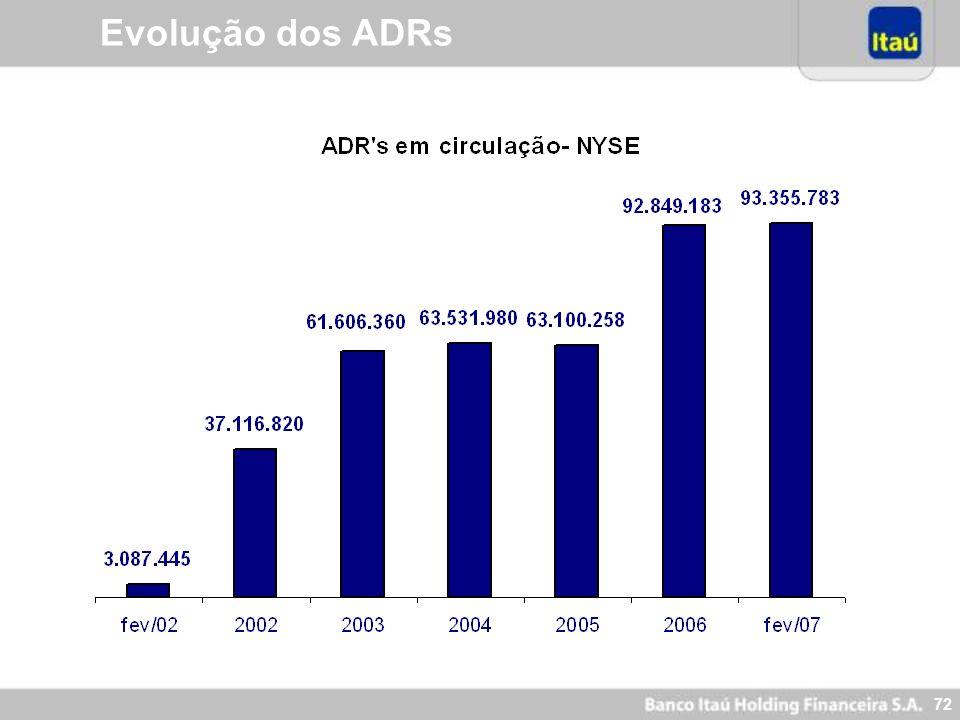 71 * A partir de 21 de Fev, 2002 ** Até 21 de Fev, 2007 Volume Médio Diário Negociado - ADRs 46.515.924 37.068.062 17.168.645 6.423.986 4.112.874 2.83