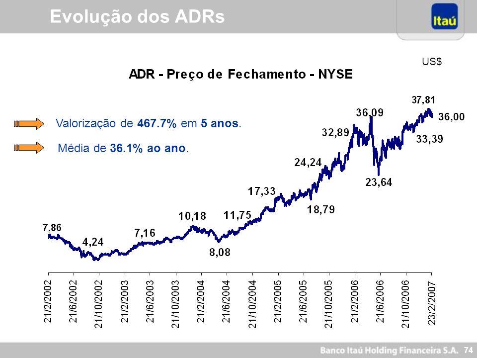 73 Evolução dos ADRs Crescimento Médio Anual: 97.8%