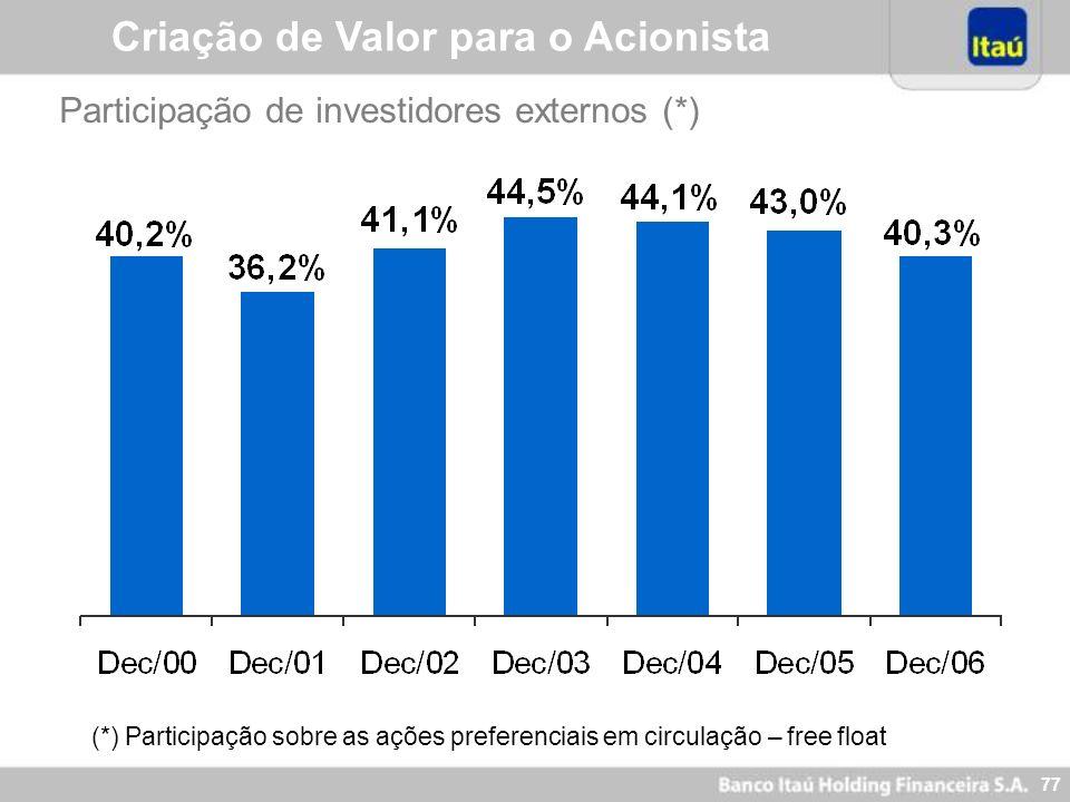 76 Valor de Mercado (US$ Bilhões) CAGR (96 – 06) = 22,7% Criação de Valor para o Acionista
