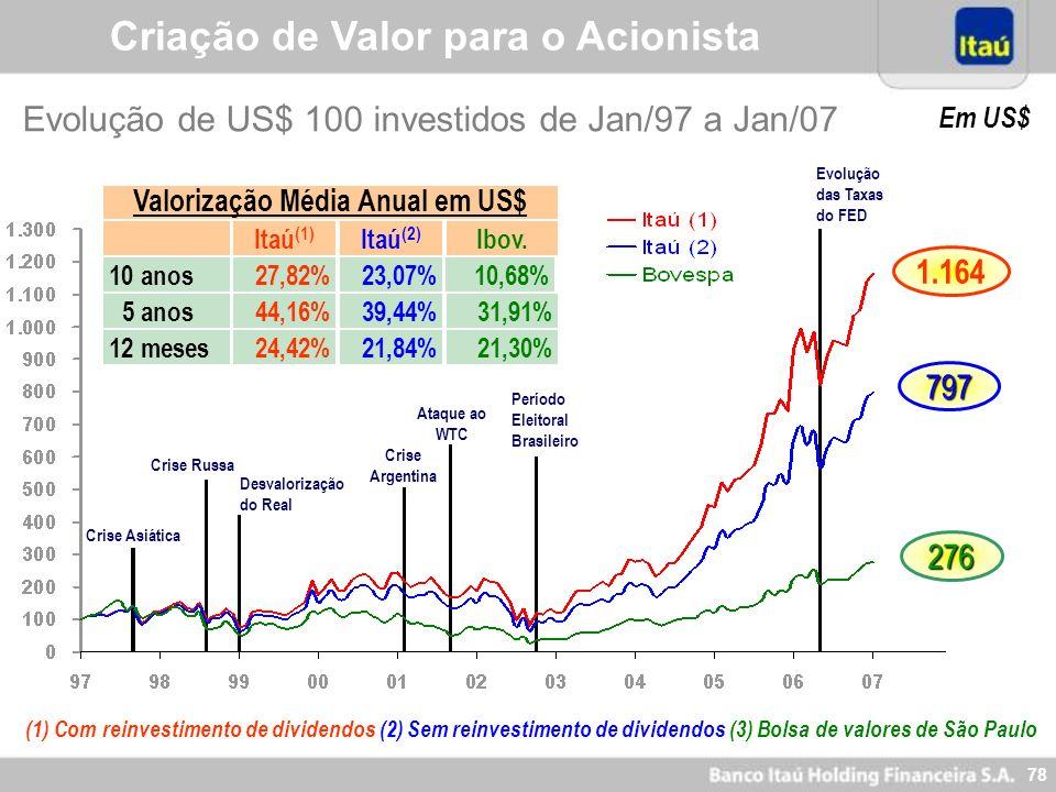 77 Participação de investidores externos (*) (*) Participação sobre as ações preferenciais em circulação – free float Criação de Valor para o Acionist
