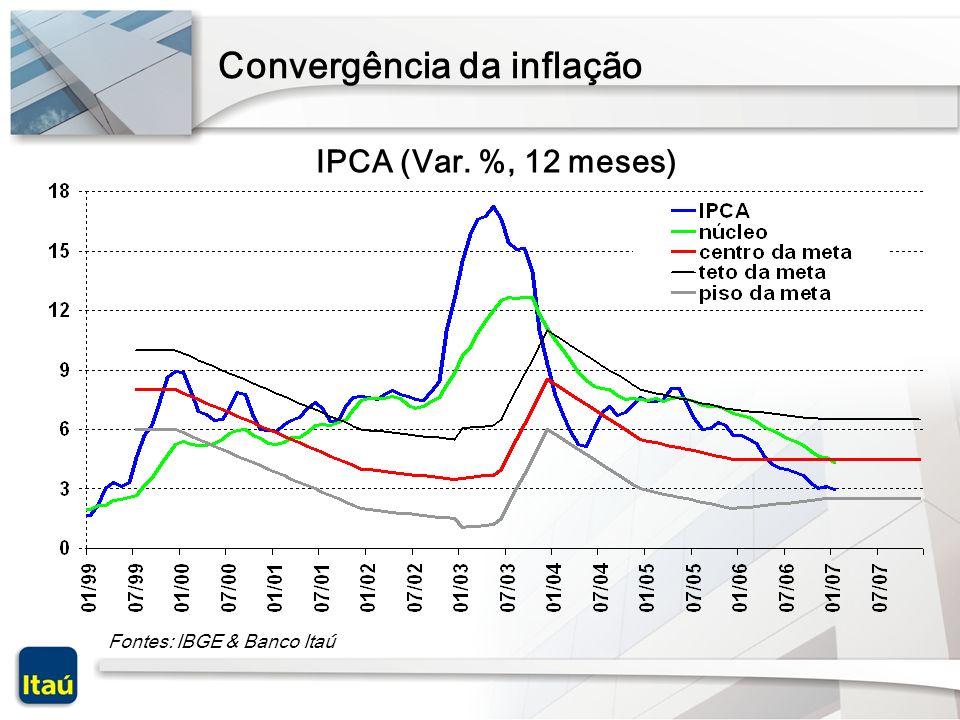 Resultado: queda do risco & apreciação cambial Fontes: Bacen, Bloomberg & Banco Itau